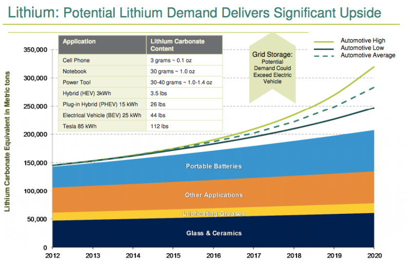 Global Lithium Market Outlook @ Goldman Sachs HCID Conference, 3/16