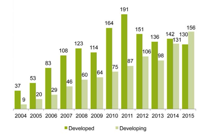 global-new-investment-in-re-developed-vs-developing