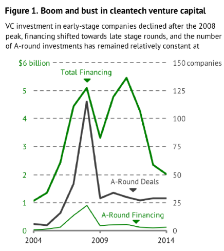 venture-capital-boom-and-bust