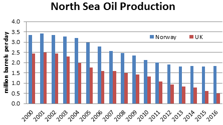 north_sea_oil